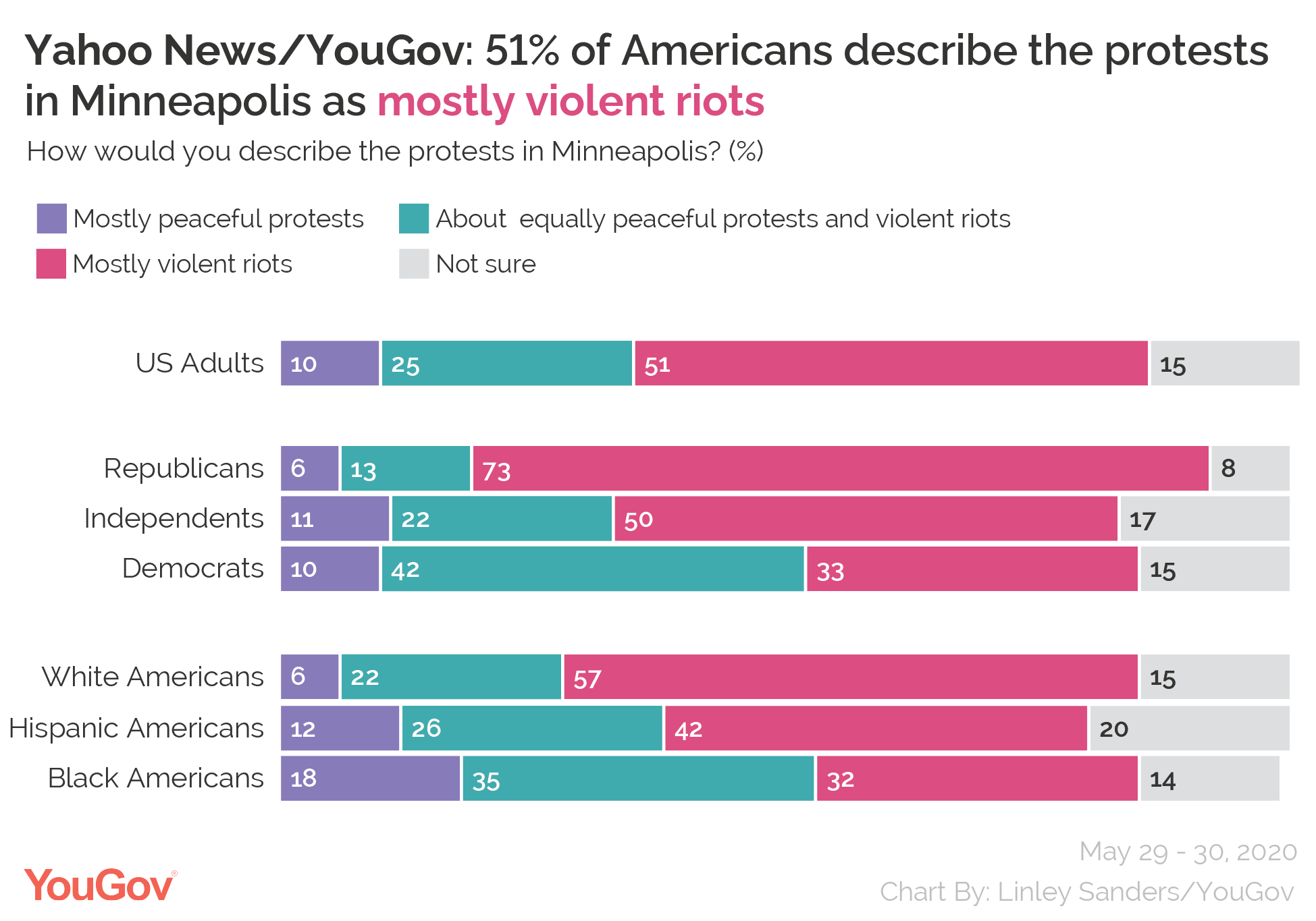 Yahoo News/YouGov: 51% of Americans describe the protests in Minneapolis as mostly violent riots