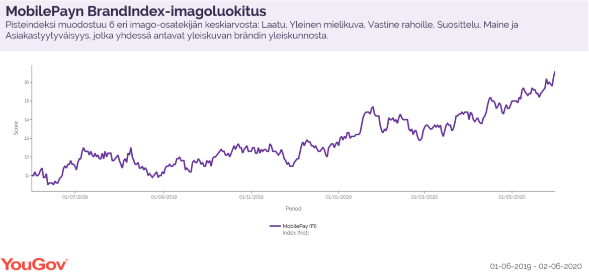 YouGov BrandIdenx Image score