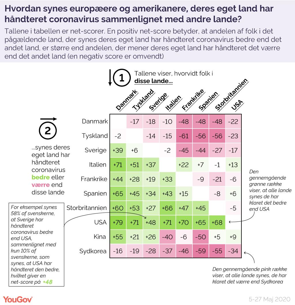 Hvordan synes europæerne og amerikanerne, deres eget land har håndteret coronavirus sammenlignet med andre lande??