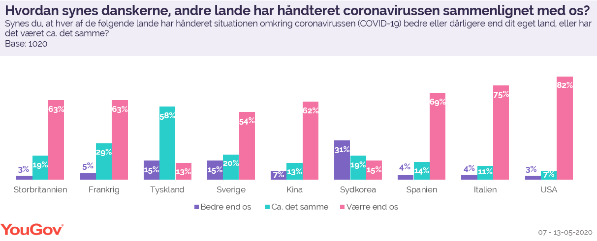 Hvordan synes danskerne, andre lande har håndteret coronavirussen sammenlignet med os?