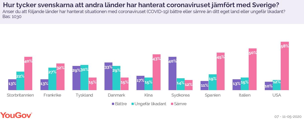Hur tycker senskarna att andre länder har hanterat coronaviruset