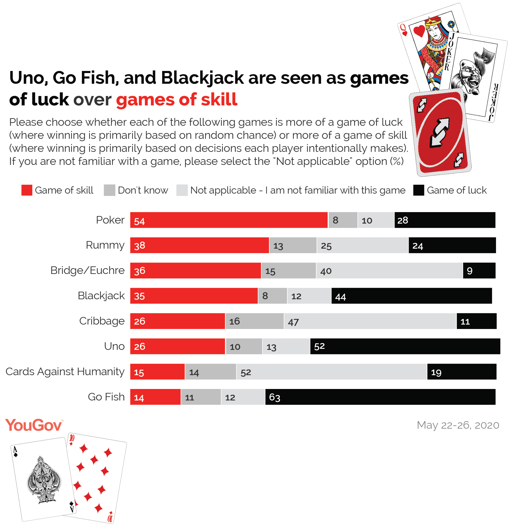 Uno, Go Fish, and Blackjack are seen as games of skill