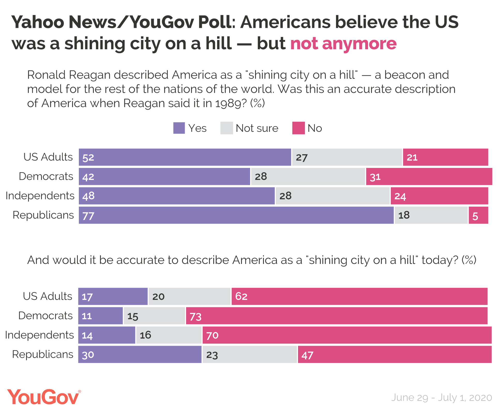 Yahoo News/YouGov: Americans believe the US was a shining city on a hill, but not anymore