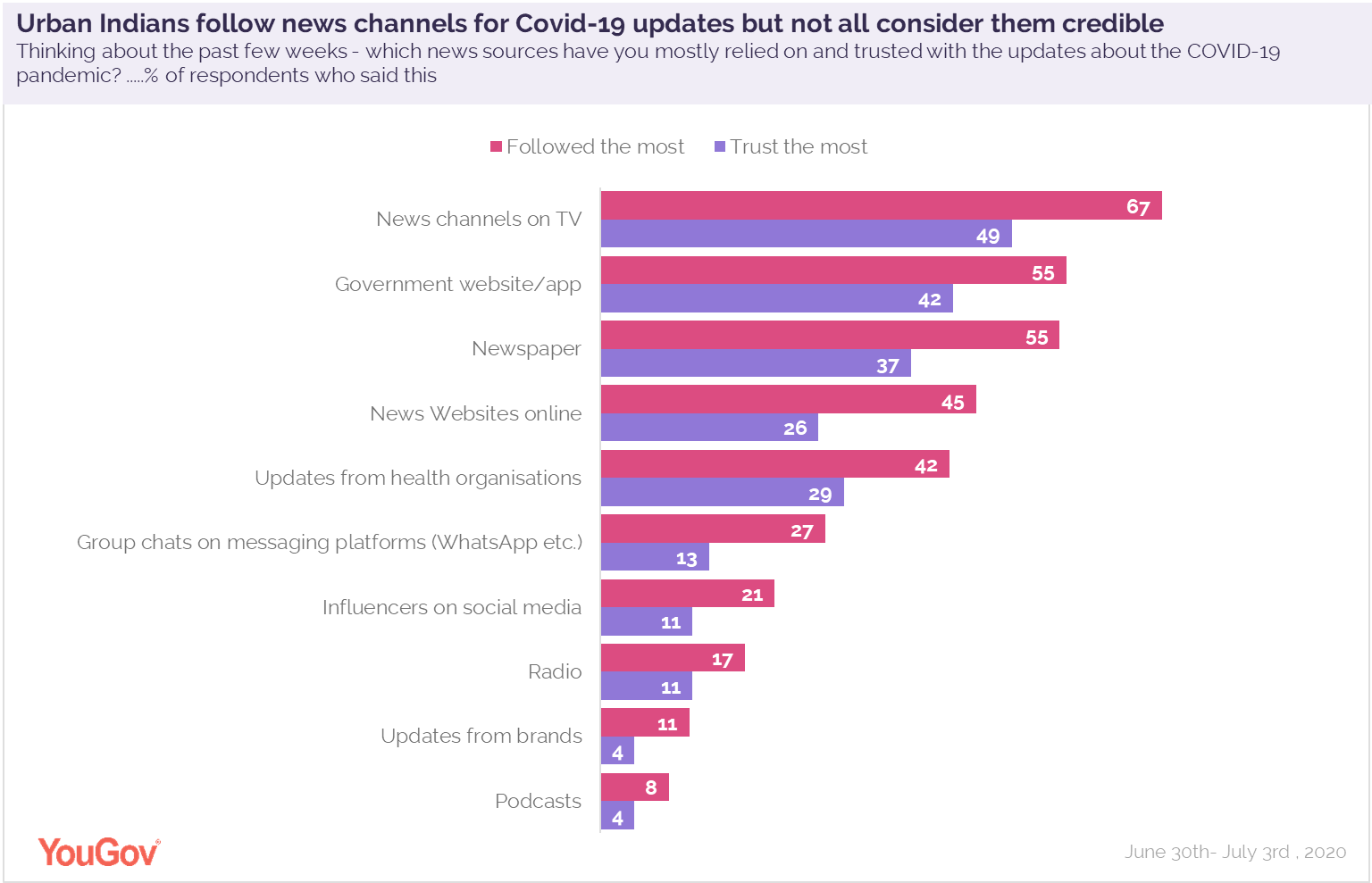 News-channels-consumed-the-most