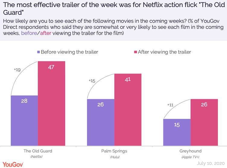 """The most effective movie trailer of the week was for Netflix action flick """"The Old Guard"""""""