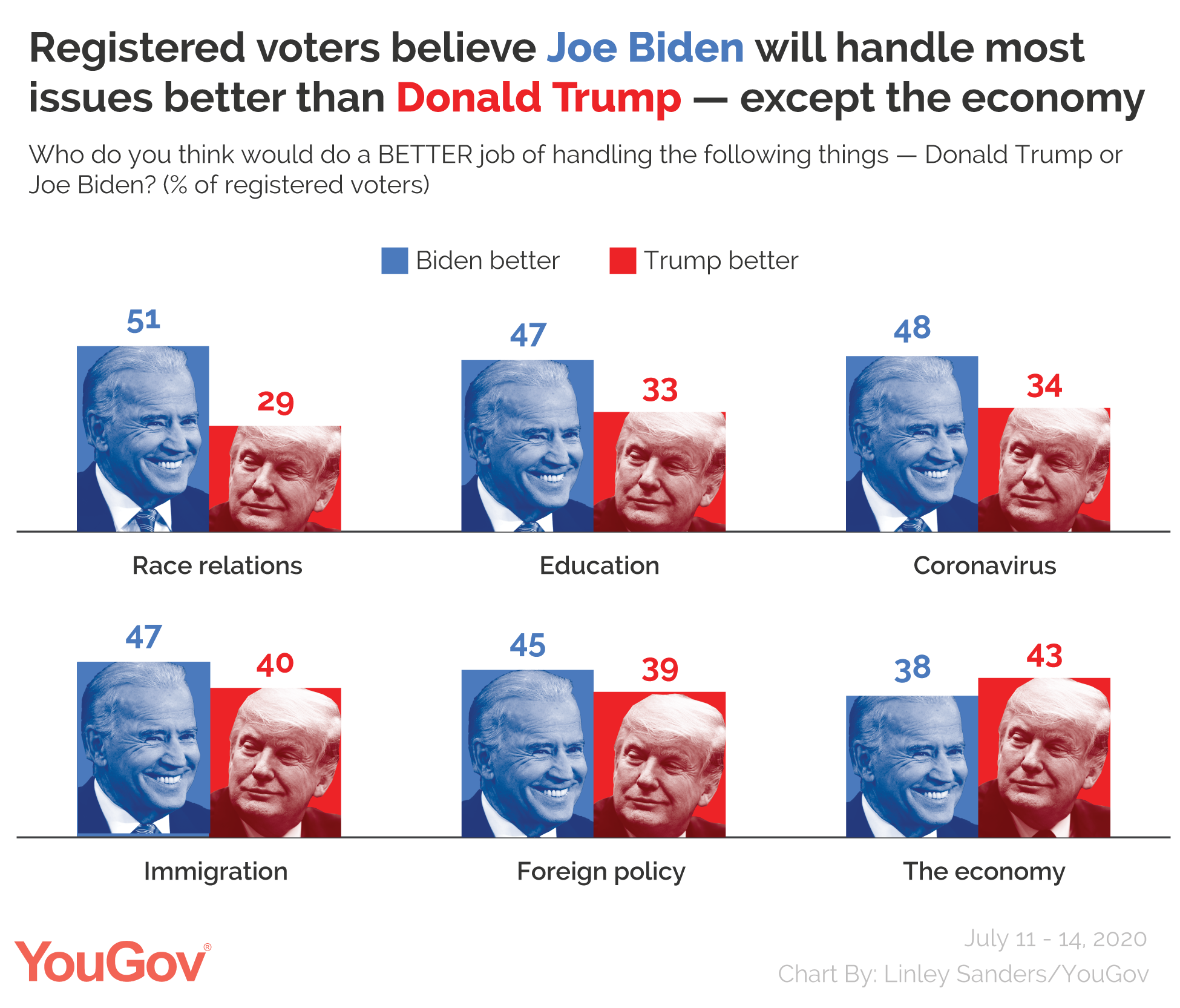 Registered voters believe Joe Biden will handle most issues better than Donald Trump, except the economy