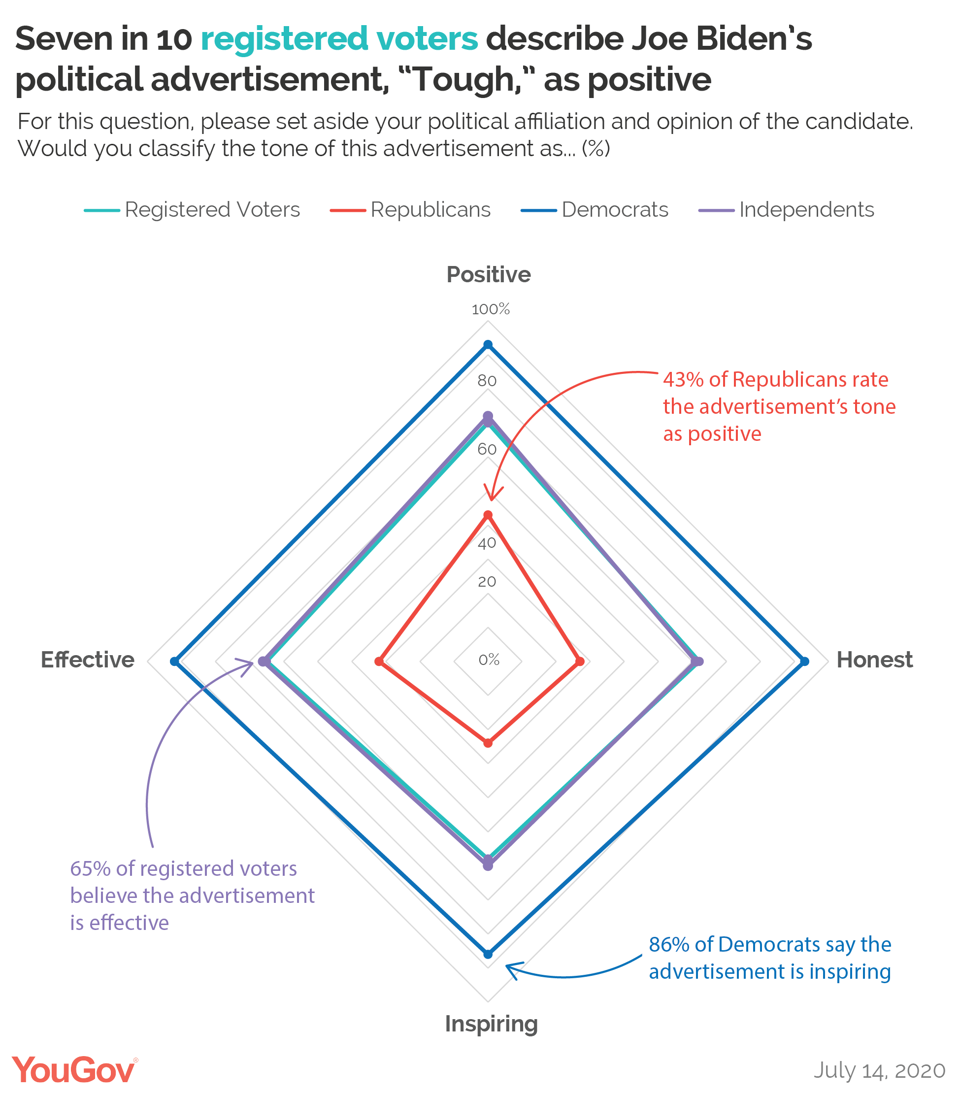 "Seven in 10 registered voters describe Joe Biden's political advertisement ""Tough"" as positive"
