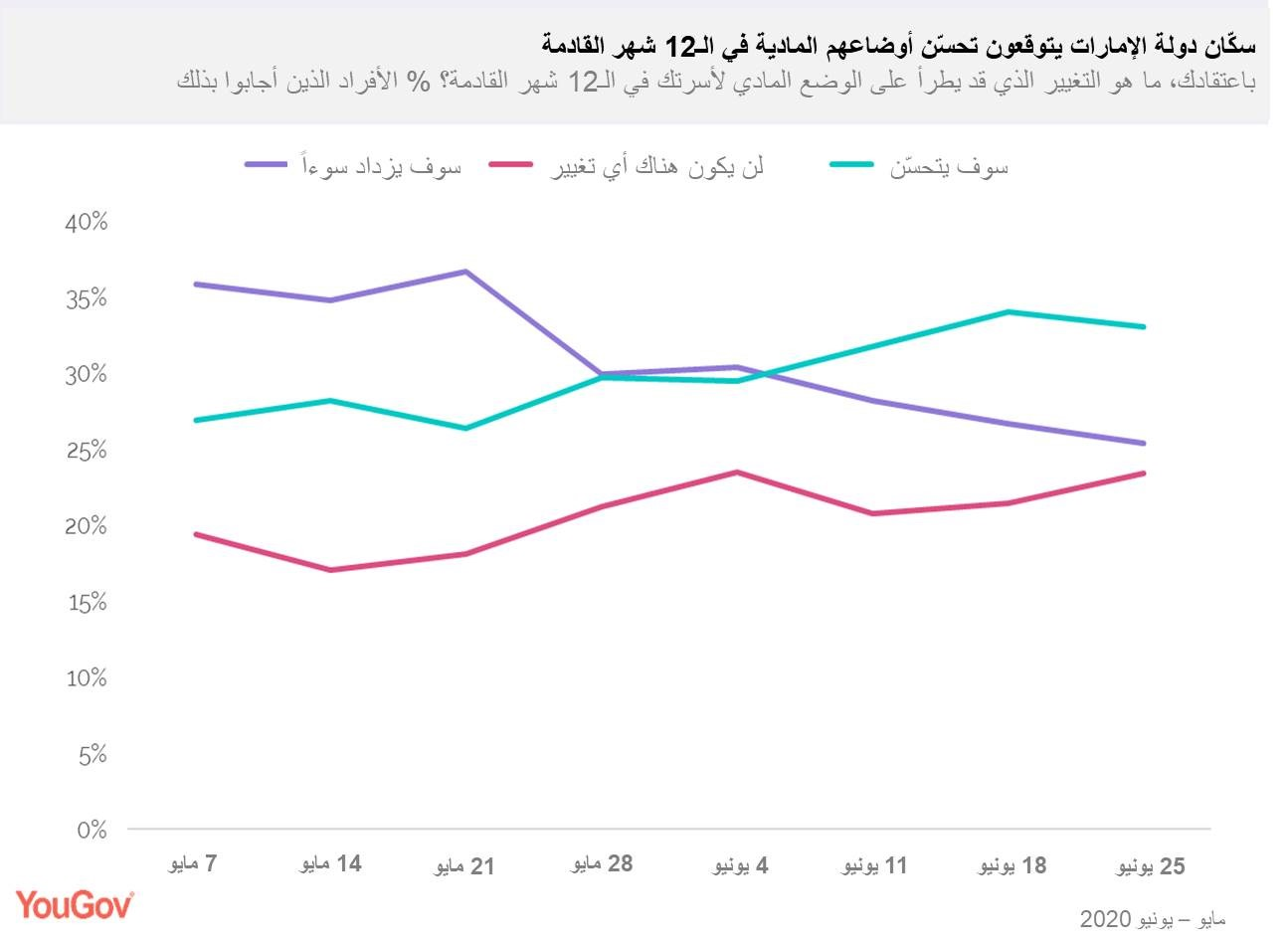 residents-expect-personal-finances-to-improve-arabic