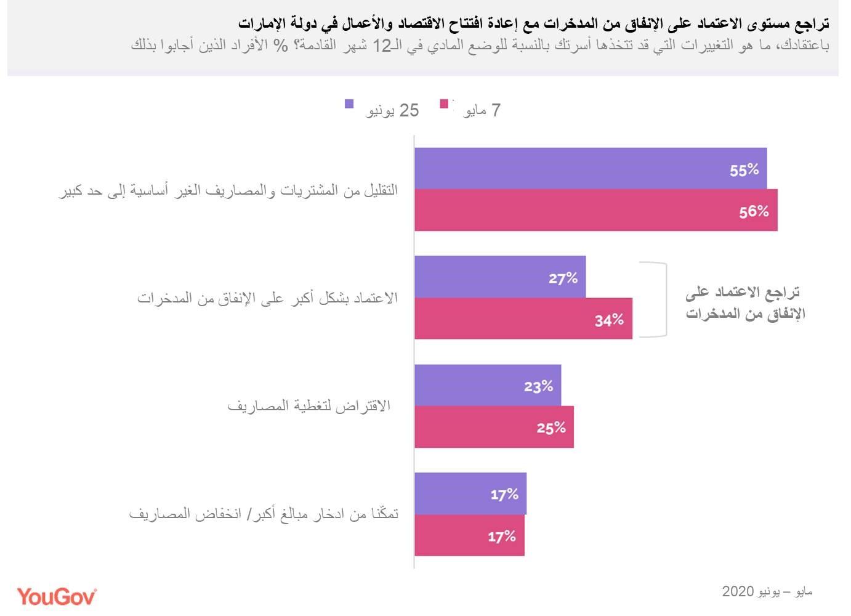 reliance-on-savings-reduce-arabic