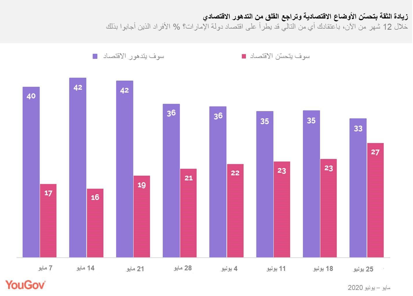 confidence-in-economic-recovery-grows-arabic