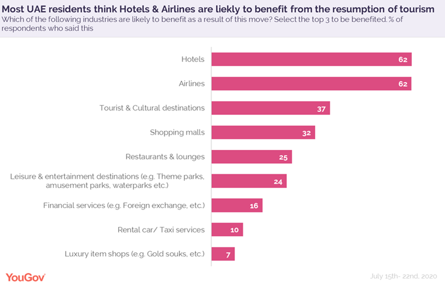 residents-think-hotels-airlines-are-likely-tobenefit
