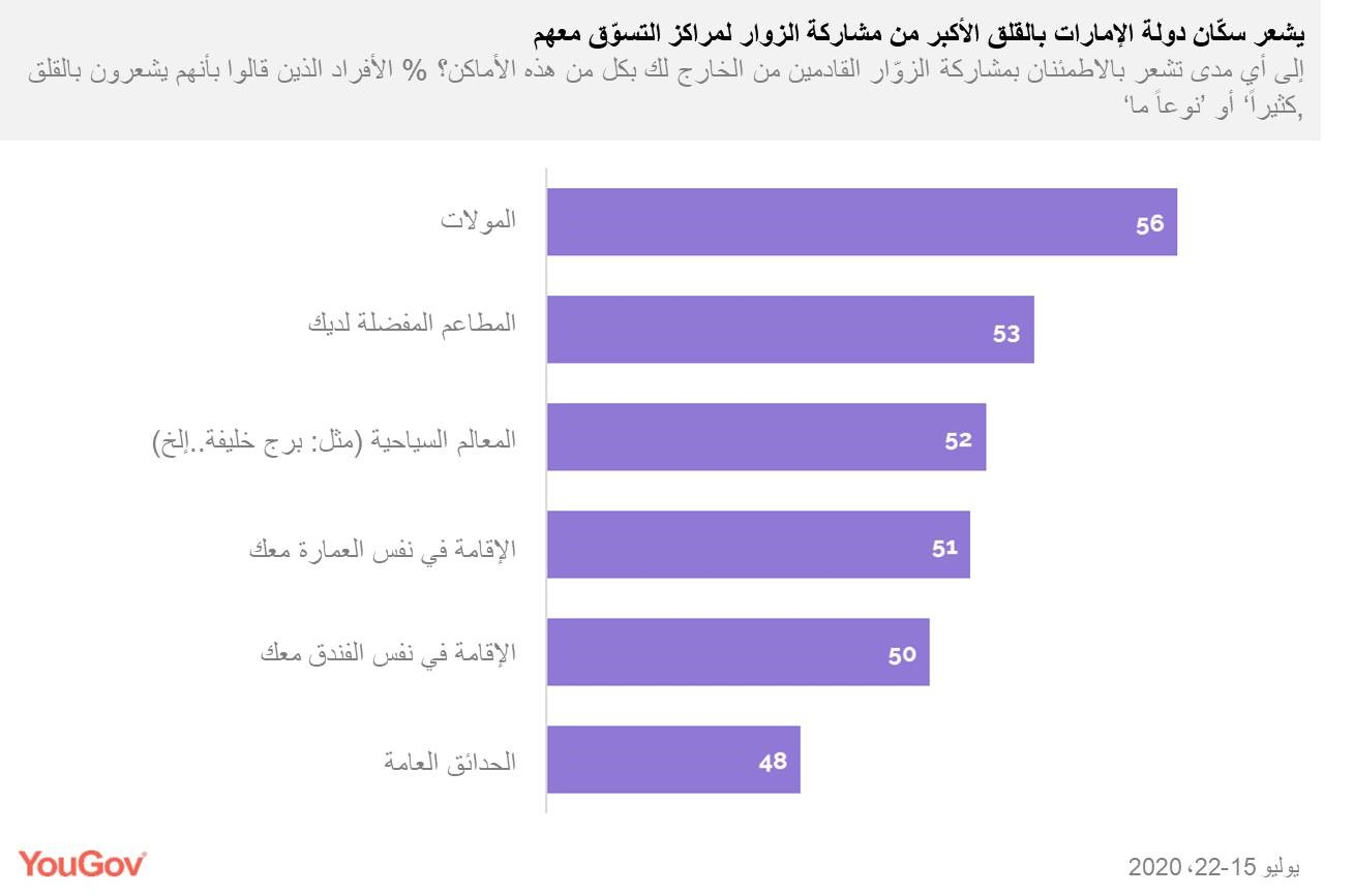 residents-concerned-about-sharing-shopping-spaces-arabic