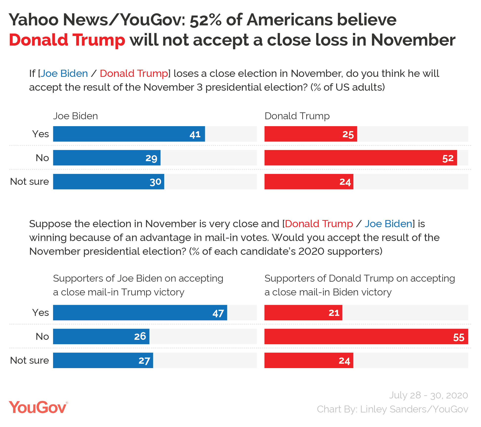 Yahoo News/YouGov: 52% of Americans believe Donald Trump will not accept a close loss in November