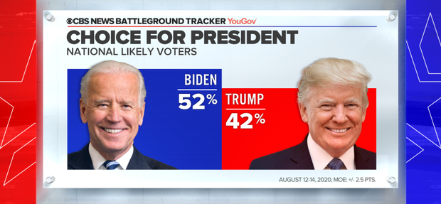 Who likely voters are supporting for the 2020 presidential election based on the CBS News Battleground tracker