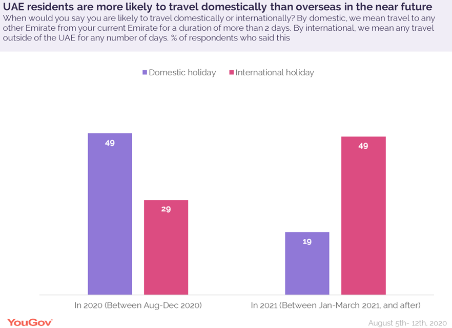 UAE-residents-are-more-likely-to-travel-domestically