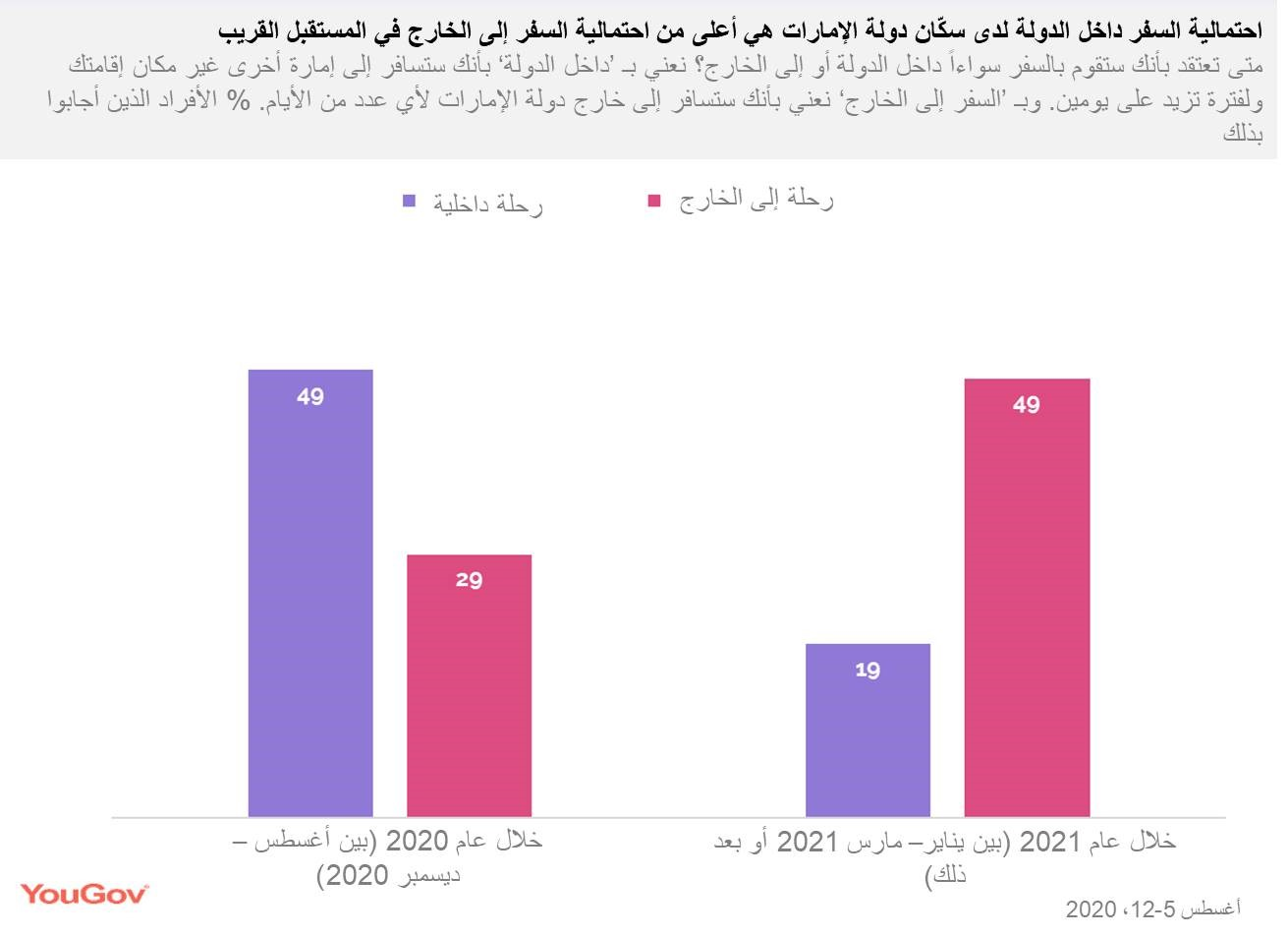 UAE-people-are-to-travel-more-domestically-arabic
