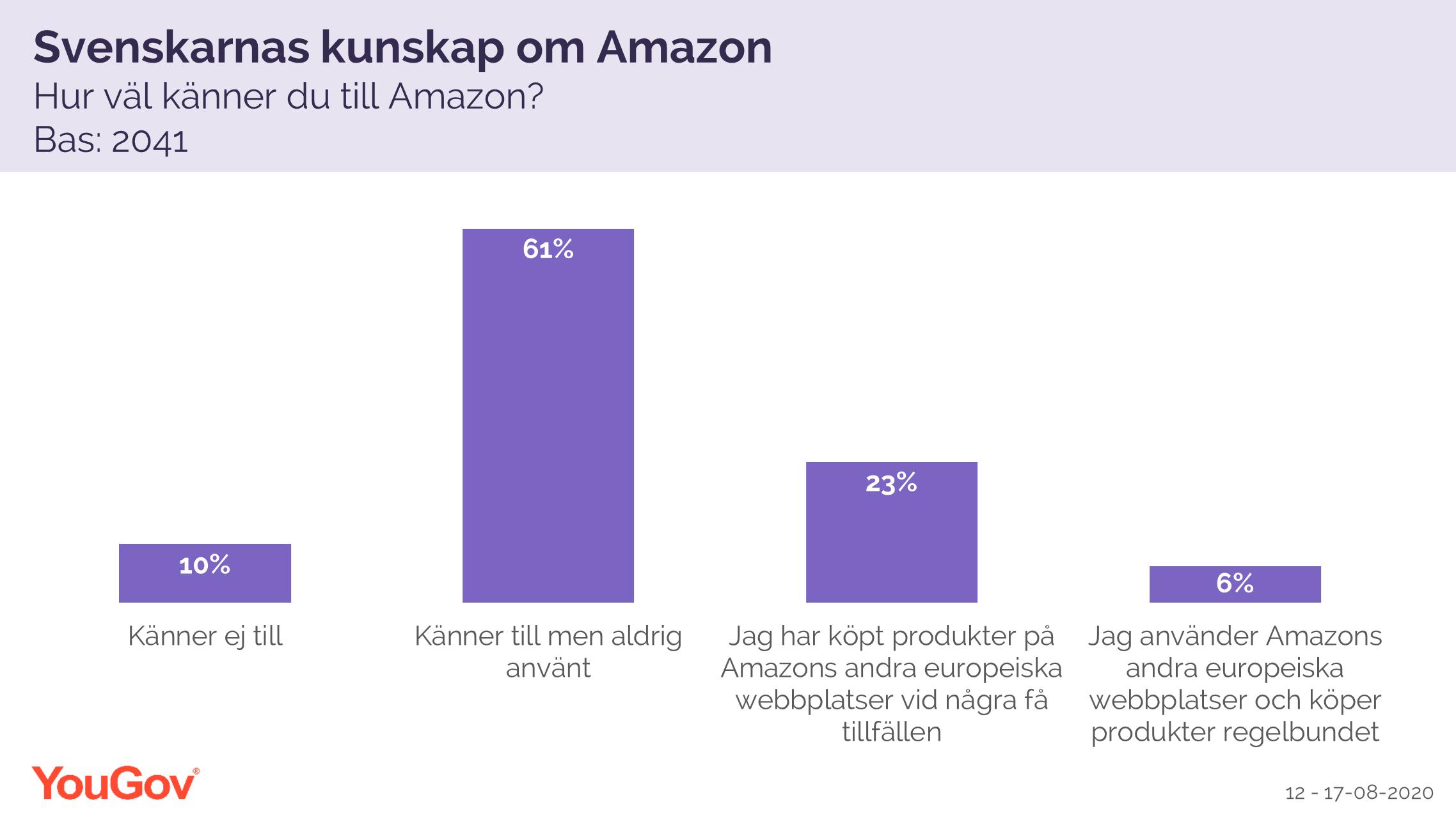 Svenskarnas kunskap om Amazon