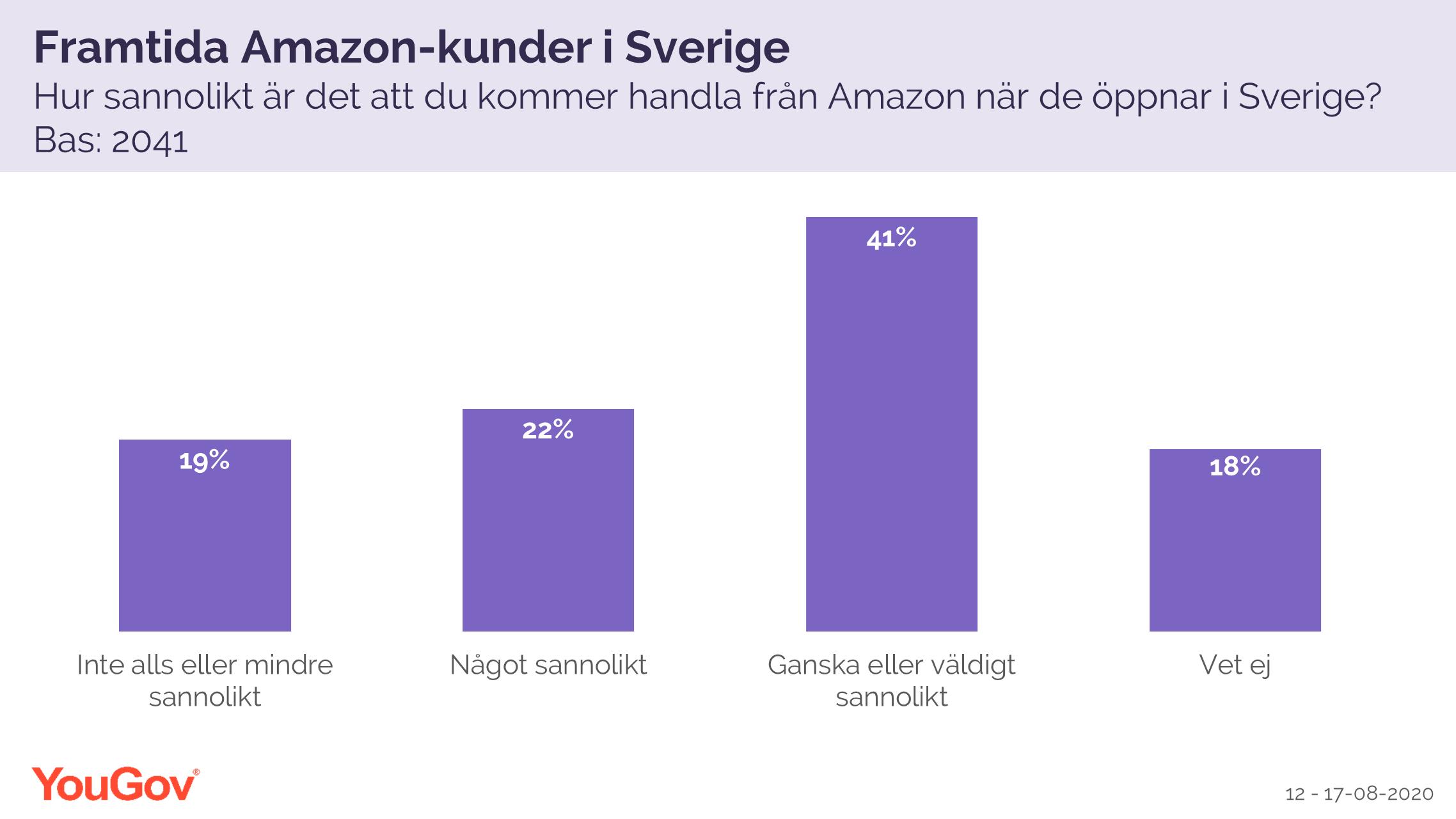 Framtida Amazon-kunder