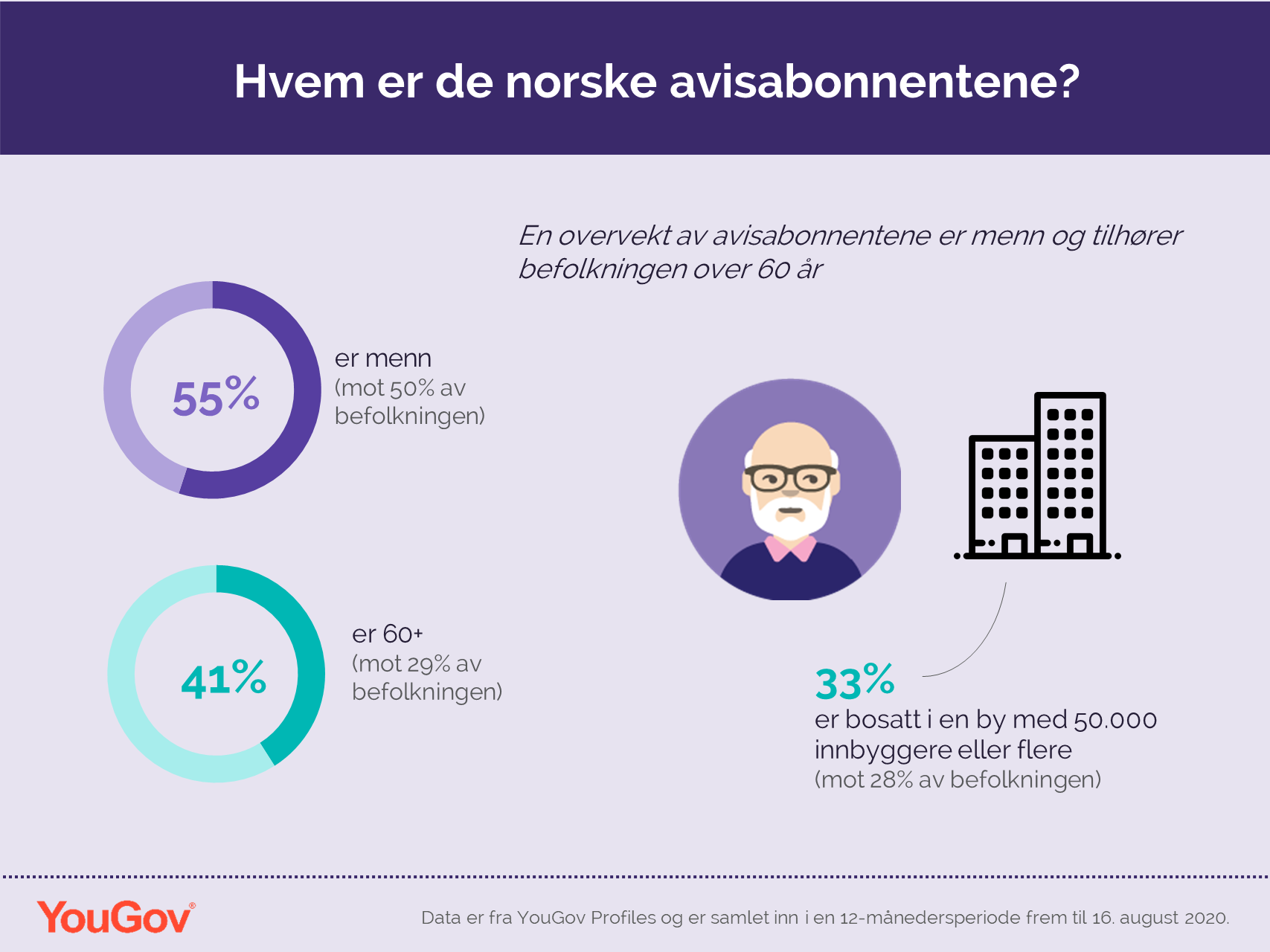Hvem er de norske avisabonnentene?