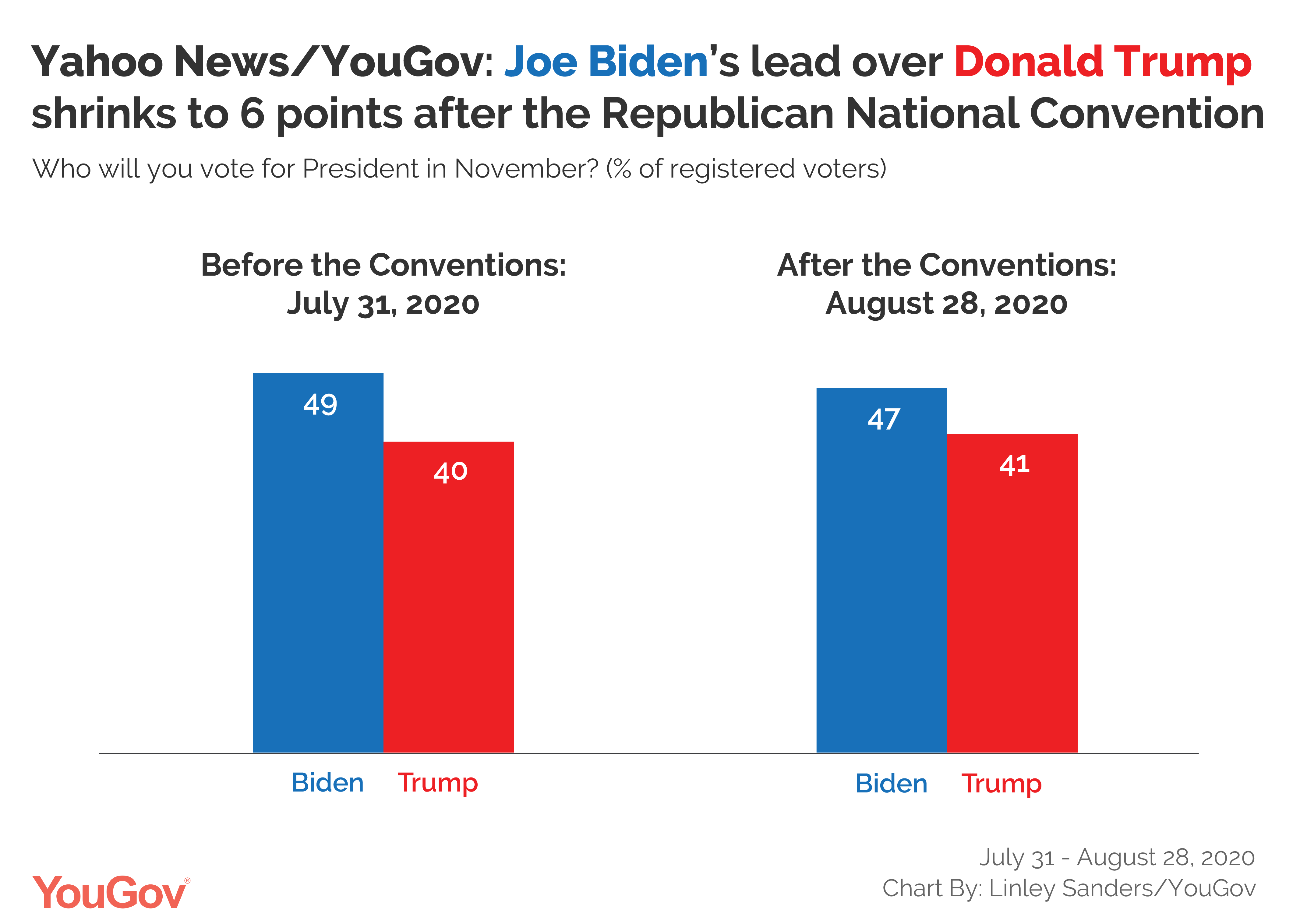 Joe Biden S National Lead Over Donald Trump Drops After Republican National Convention Yougov