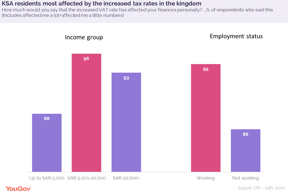KSA_residents-most-affected-by-increased-tax-rates
