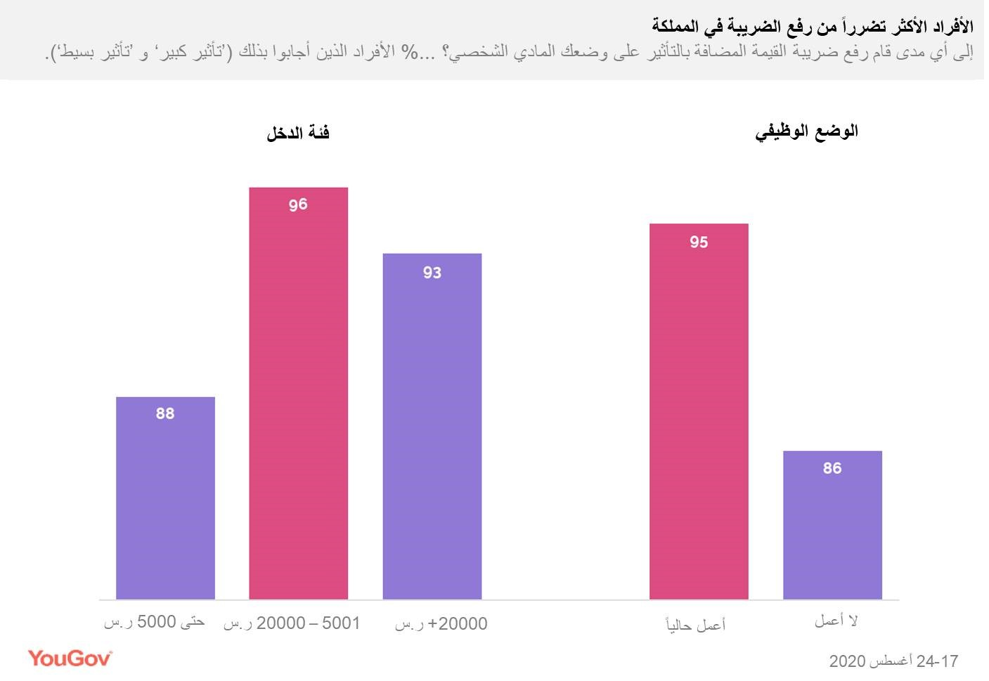 ksa_residents_get_afected_tax_rates_arabic1