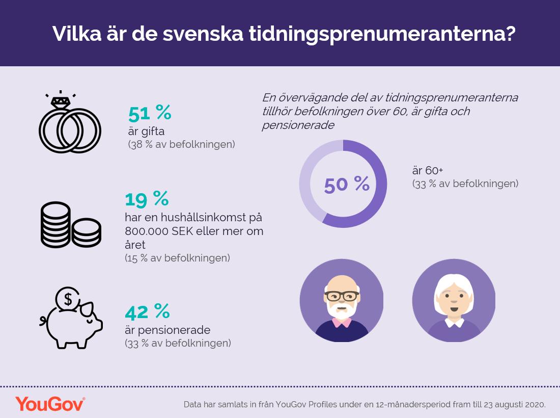 Vilka är de svenska tidningsprenumeranterna?