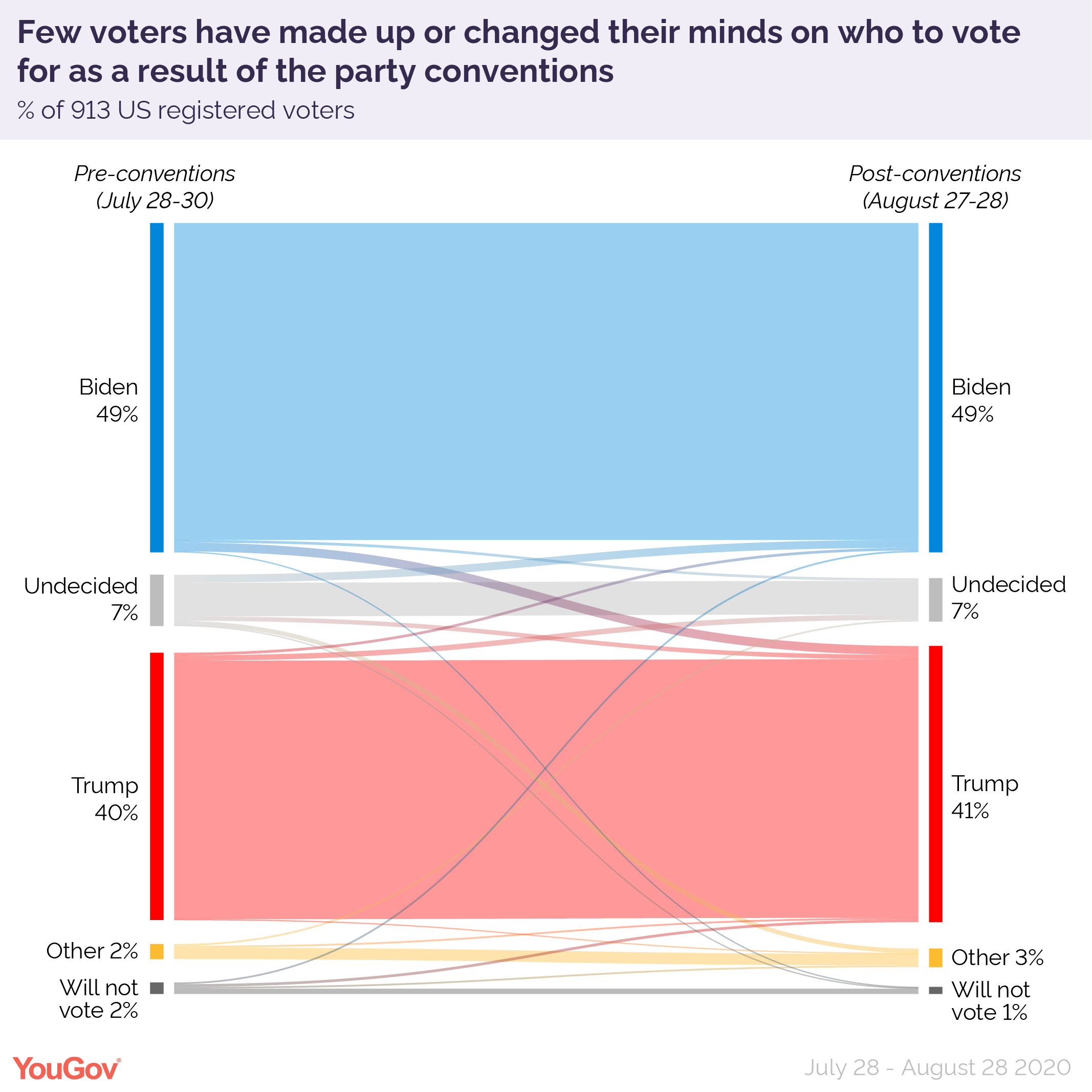 Few voters have made up or change their minds on who to vote for as a result of the party conventions