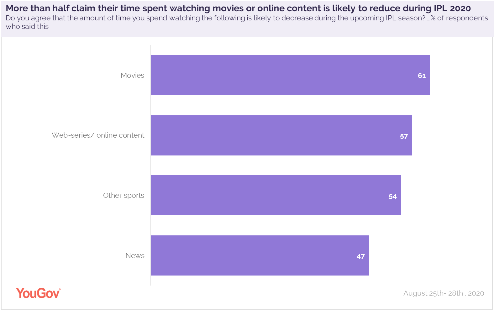 chart2_time_spent_on_watching_other_content_reduces