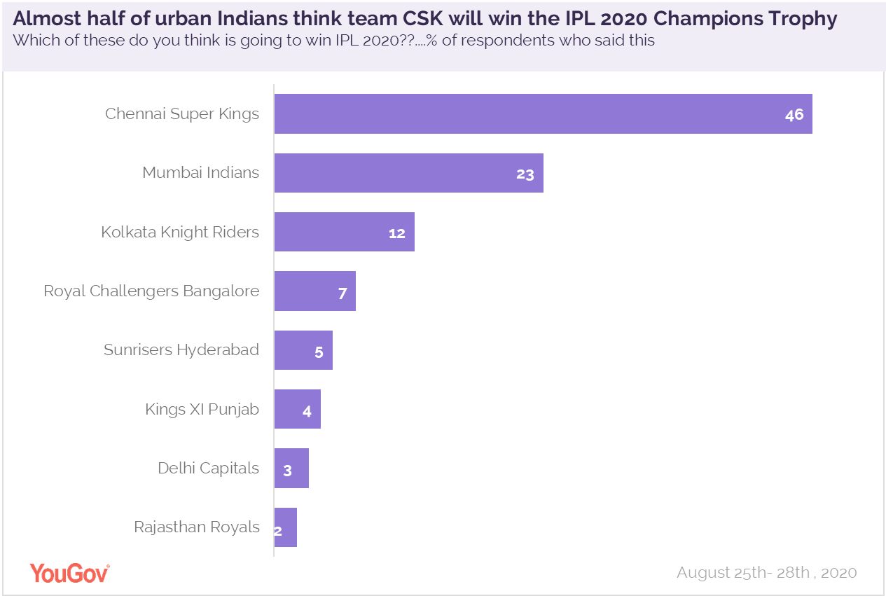 team_csk_will_win_ipl_trophy