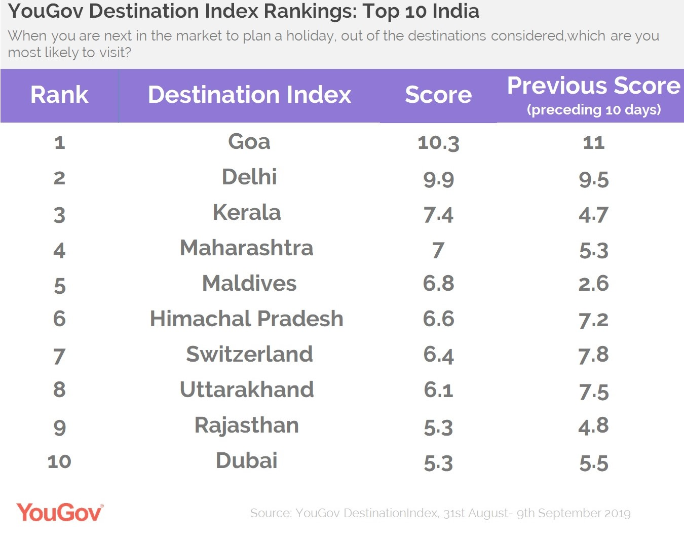 Destination Index India