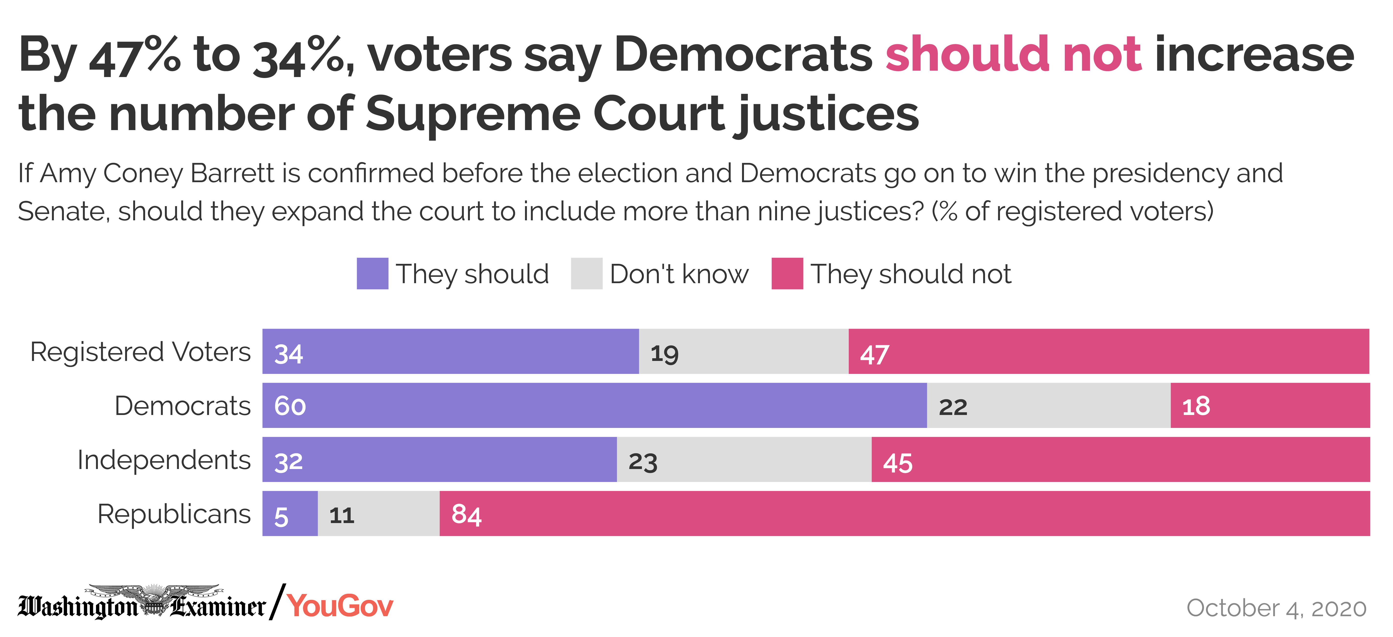 By 47% to 34%, voters say Democrats should not increase  the number of Supreme Court justices