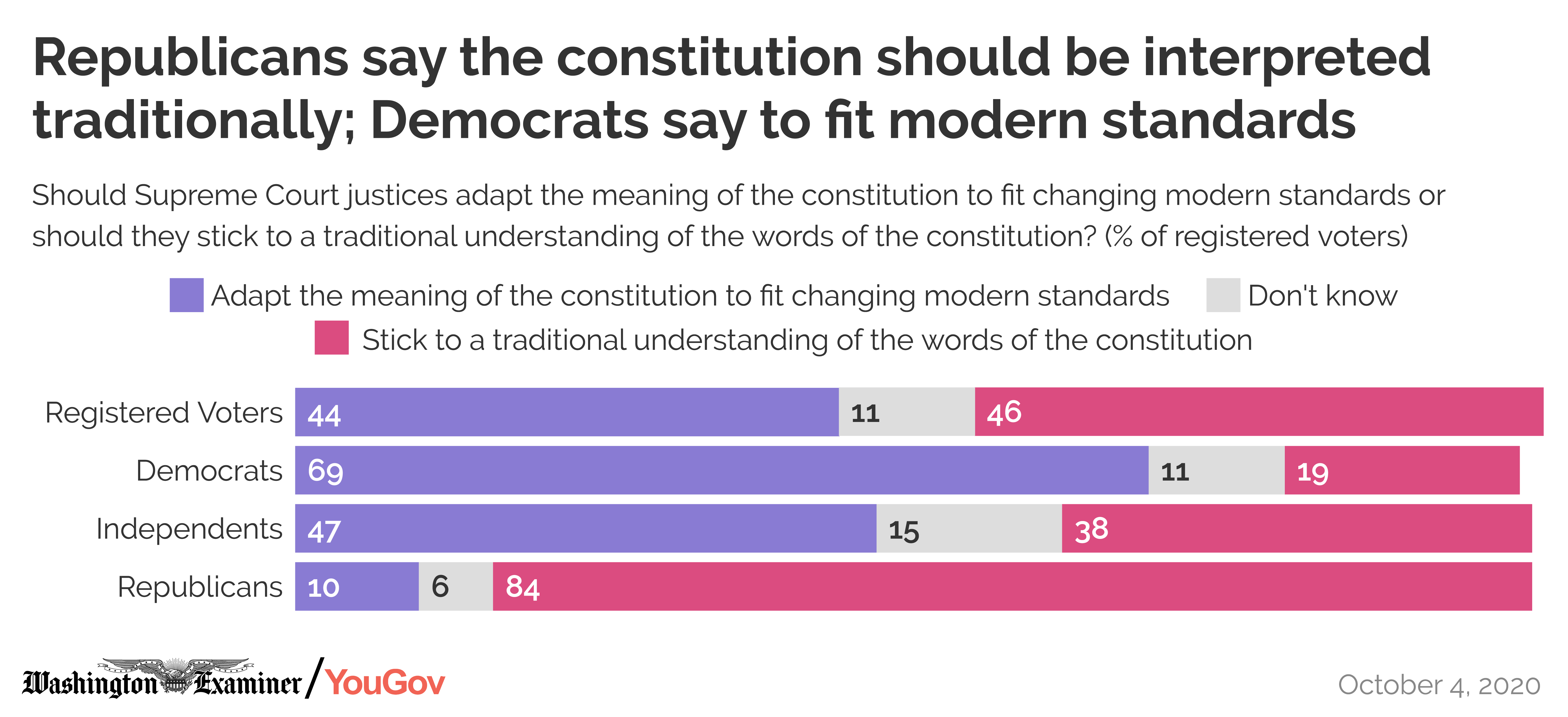 Republicans say the constitution should be interpreted traditionally, Democrats say to fit modern standards