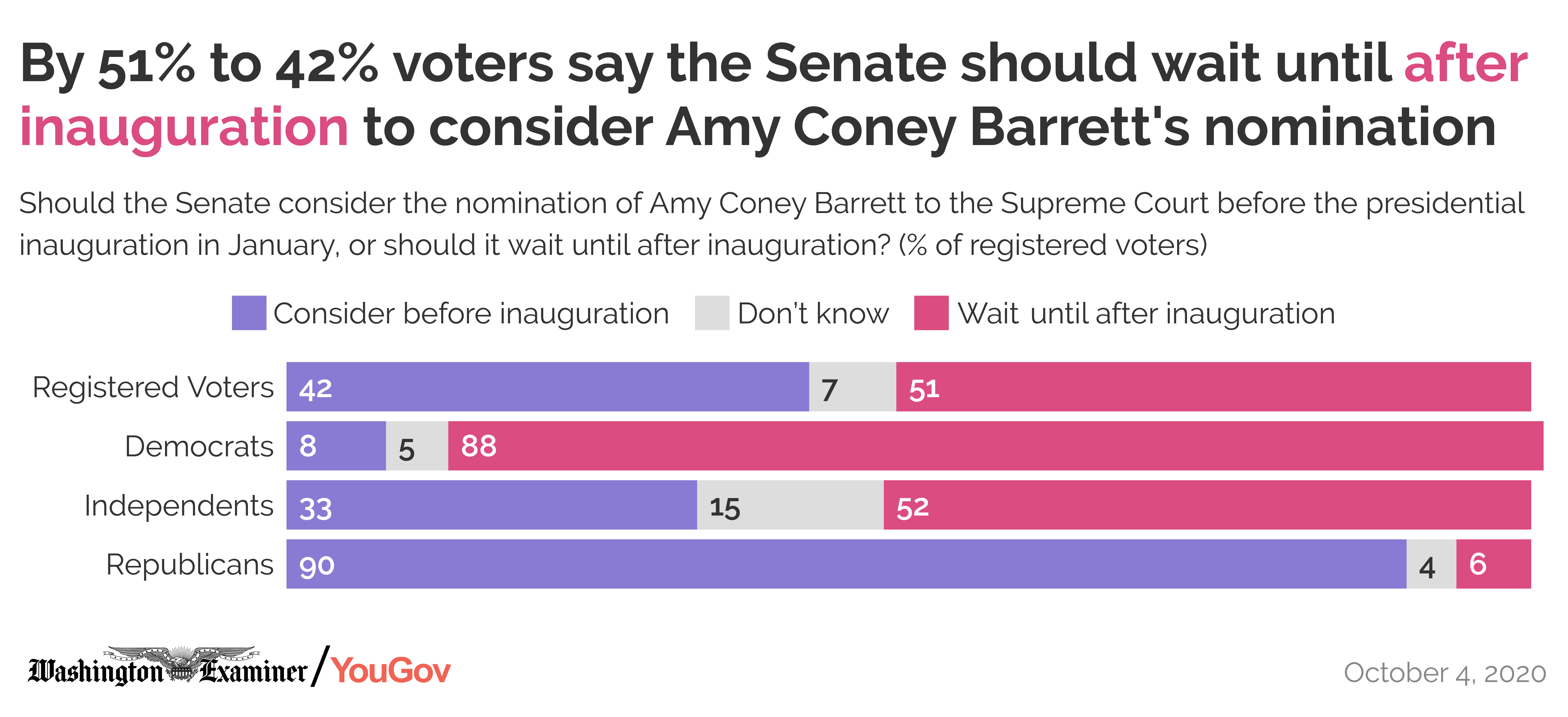 By 51% to 42% voters say the Senate should wait until after inauguration to consider Amy Coney Barrett's nomination