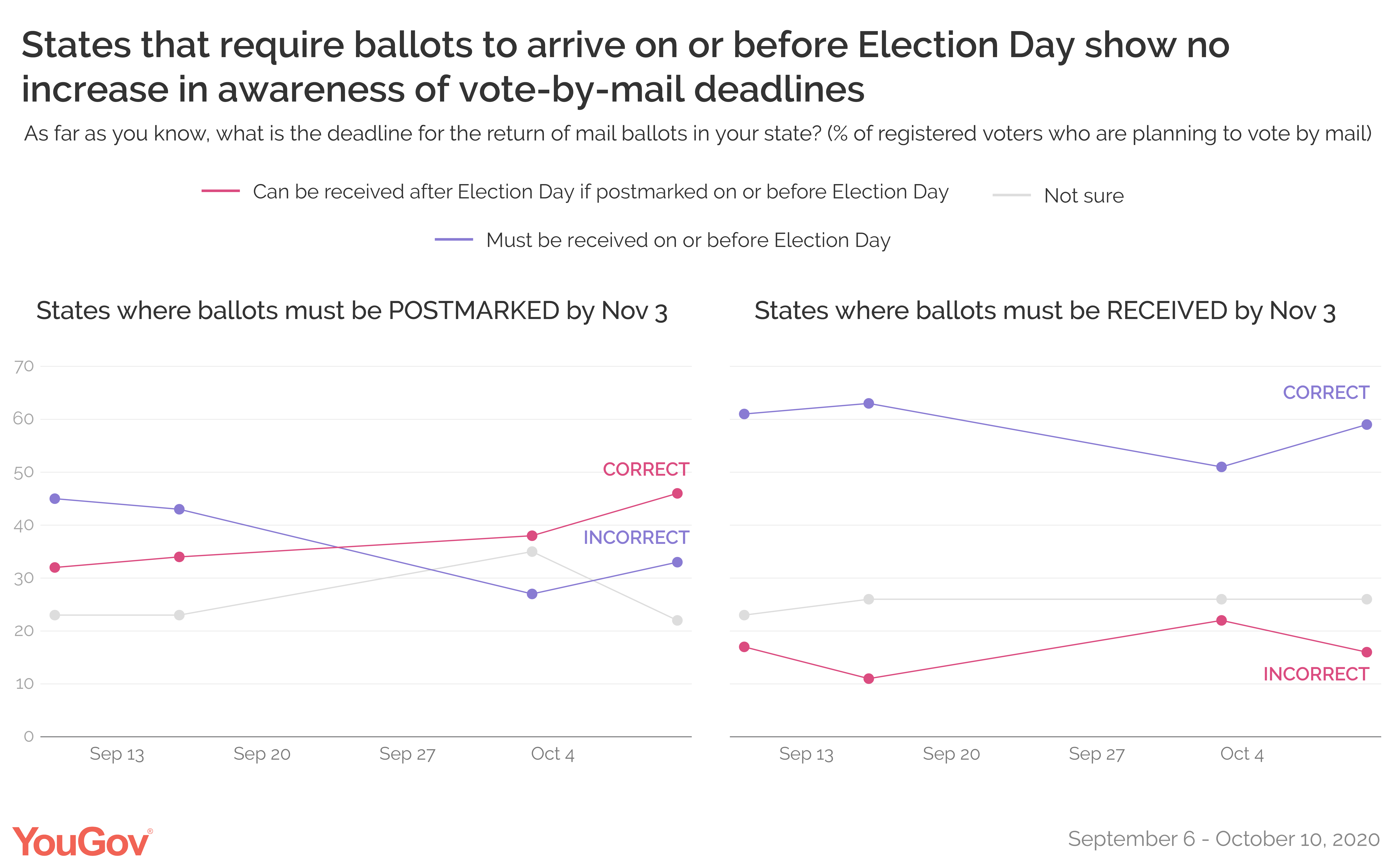 States that require ballots to arrive on or before Election Day show no  increase in awareness of vote-by-mail deadlines