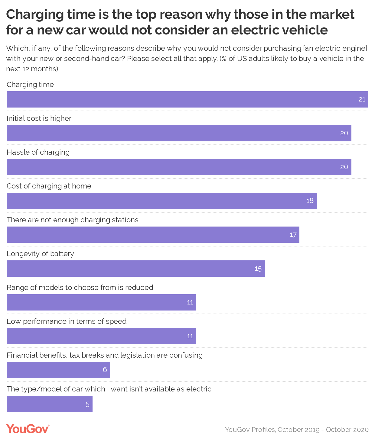 What S Stopping Americans From Buying Electric Cars Yougov