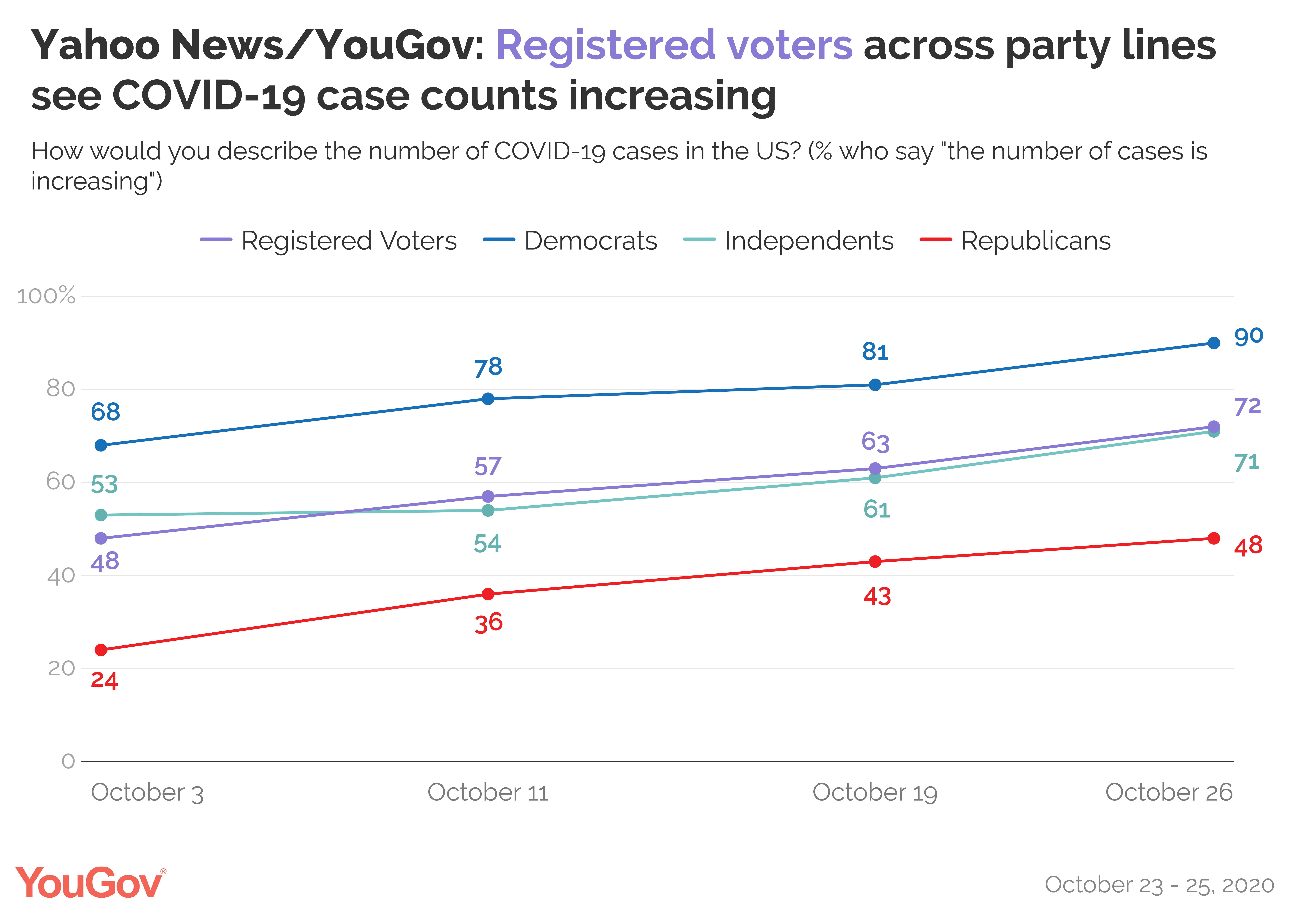 Yahoo News/YouGov: Registered voters across party lines see COVID-19 case counts increasing