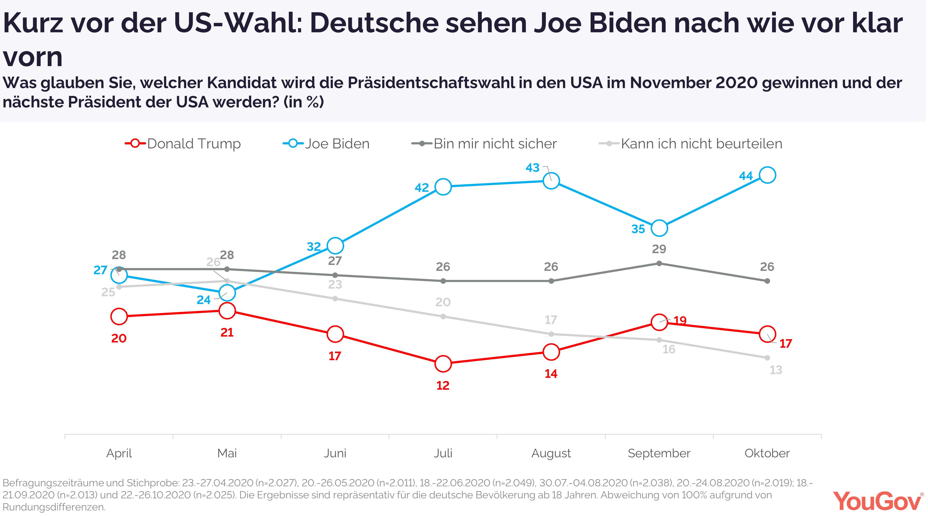 Deutsche sehen Joe Biden nach wie vor klar vorn