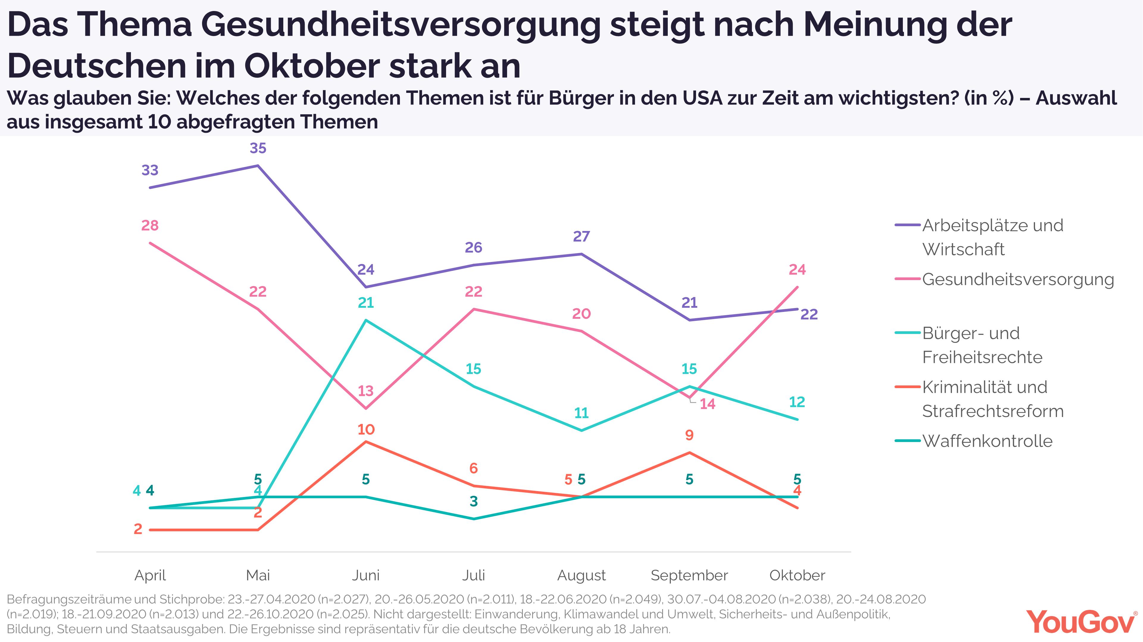 Gesundheitsversorgung steigt nach Meinung der Deutschen im Oktober stark an