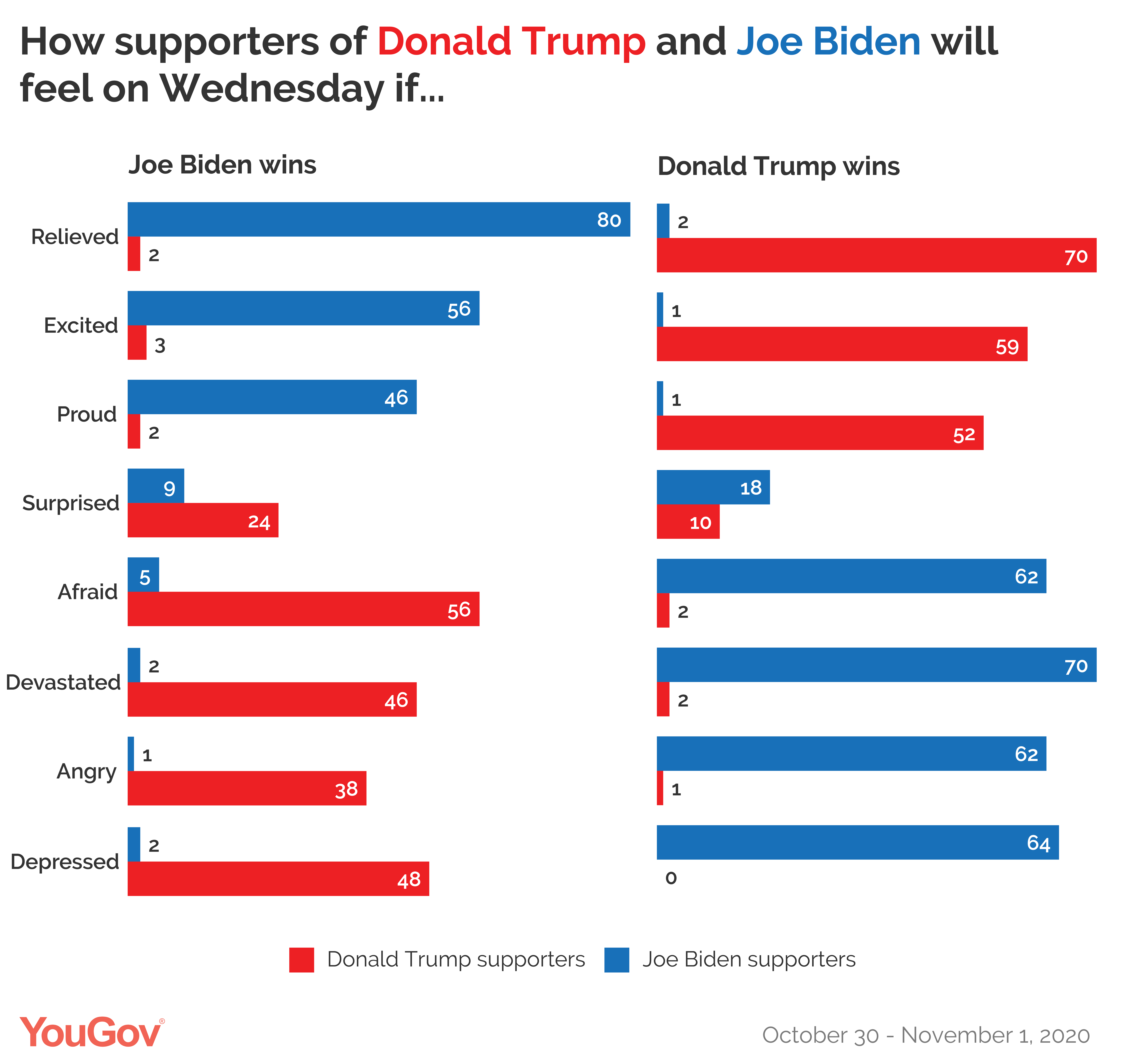 How supporters of Donald Trump and Joe Biden will feel if their candidate wins or loses