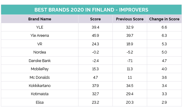 Finland's top improvers