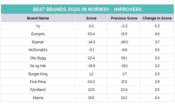 Norwegian's top improvers