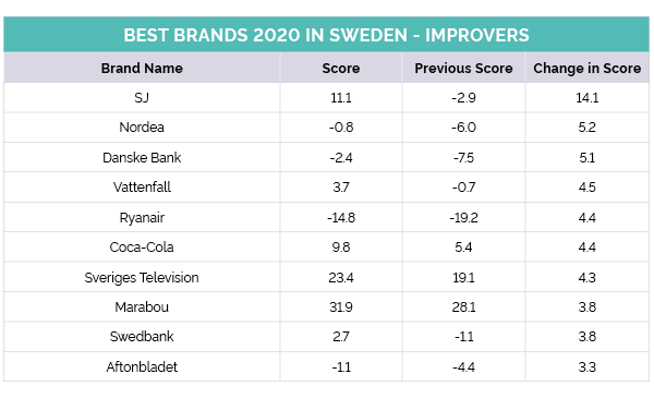 Sweden's top improvers