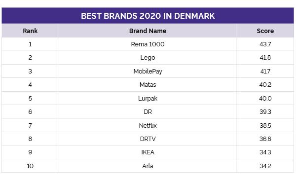 Danmarks stærkeste varemærker