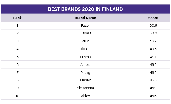 Finland's best brands