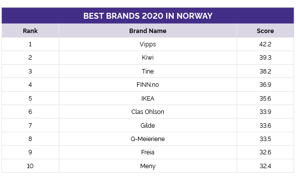 Norwegian's best brands
