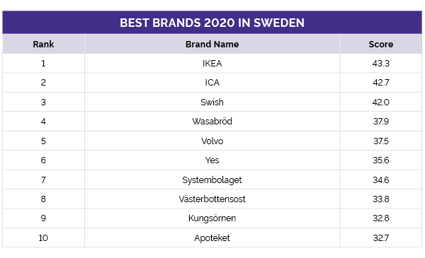 Sweden's best brands