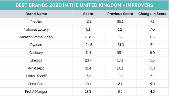 Best Brands 2020 in the UK - Improvers