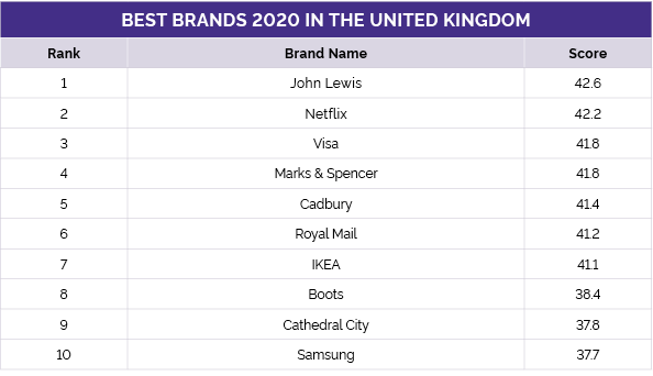 Best Brands 2020 in the UK