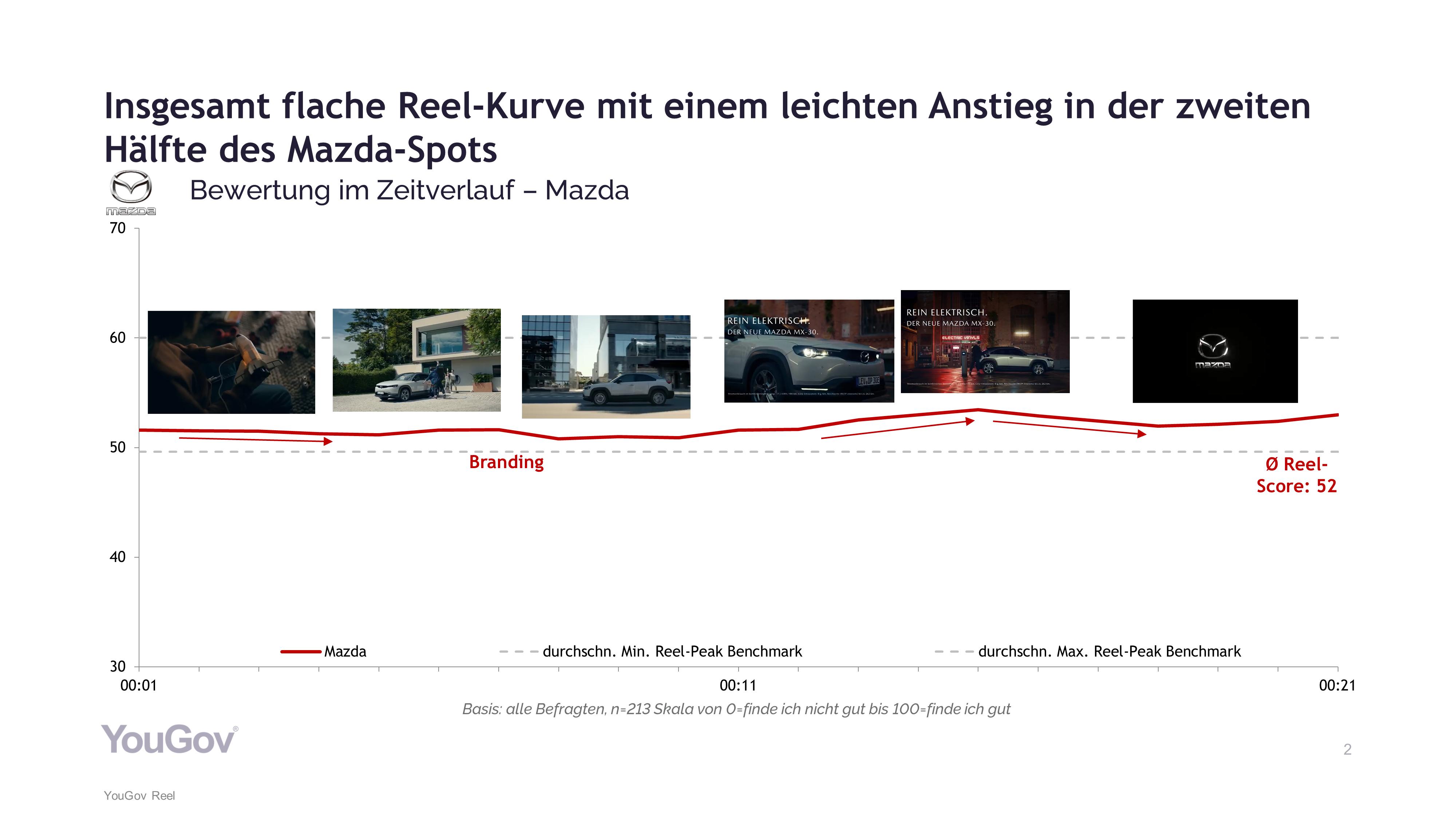 Mazda TV-Spot